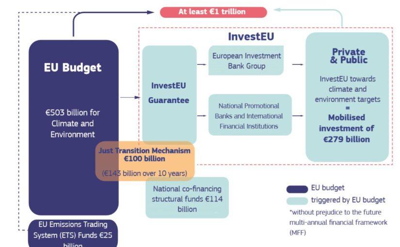 EU vill satsa 1.000 miljarder på klimatomställning
