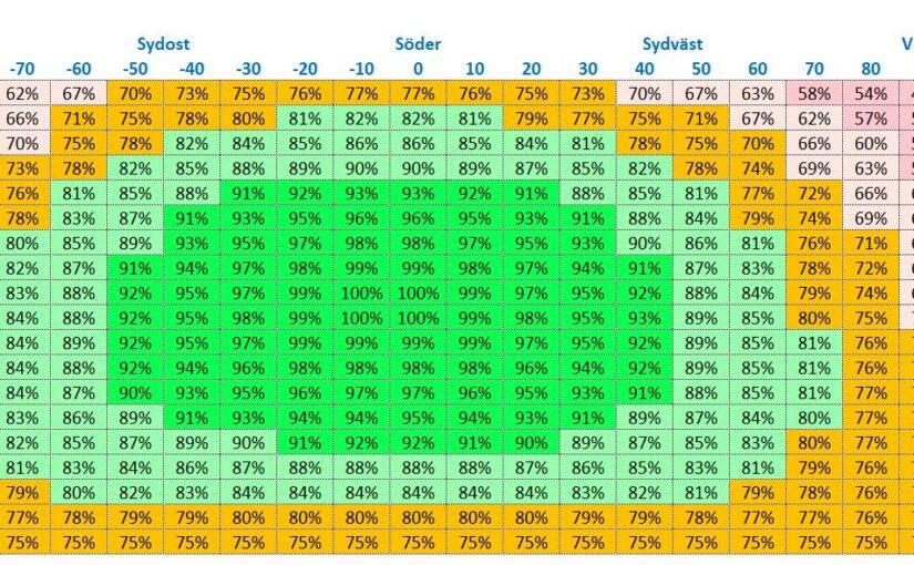 Uppdaterad solcellsinfo visar på mer effekt på flera plan